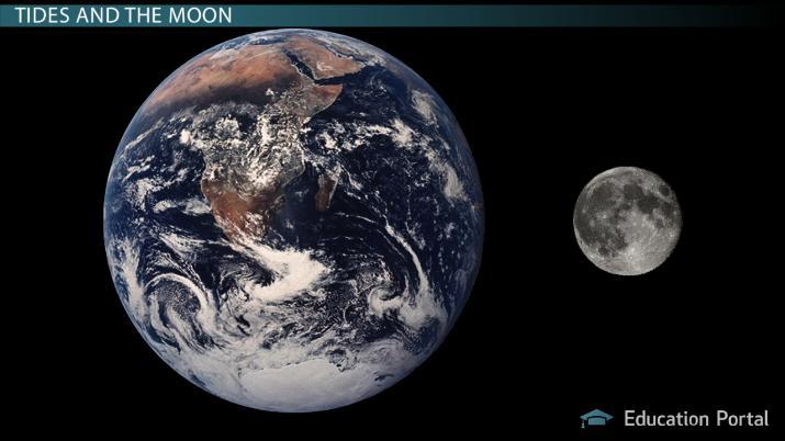 Vidéo : Visualisation d'un objet qui se déplace à la vitesse de la lumière entre Terre et Lune